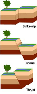 Illustration of the main types of tectonic faults (source: USGS)