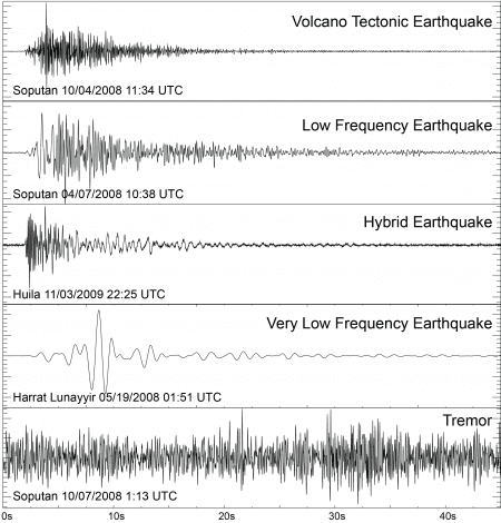 Seismogram signal examples from volcanic earthquakes: Volcano Tectonic (VT) Low Frequency (LF), hybrid (mix of VT and LF), Very Low Frequency (VLF), and Tremor. Volcano name/date in lower left. (image: USGS)