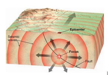 Diagram showing the elements of an earthquake. (source: Tarbuck, Lutgens, and Tasa. 2012. Essentialsof Geology. 11th Ed. Page 337)