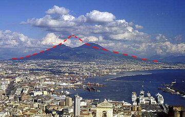 La violente éruption de 79AD qui détruisi le sommet de l'ancien stratovolcan (ligne en pointillé rouge) du Vésuve. Aujourd'hui le Vésuve a reconstrui un nouveau cône dans la caldeira.